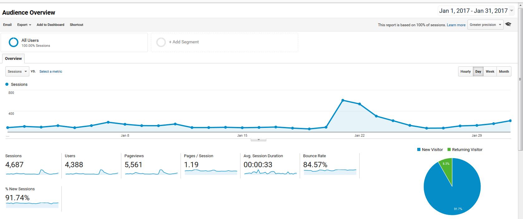 January 2017 Page Views Google Analytics Screenshot   https://www.roseclearfield.com