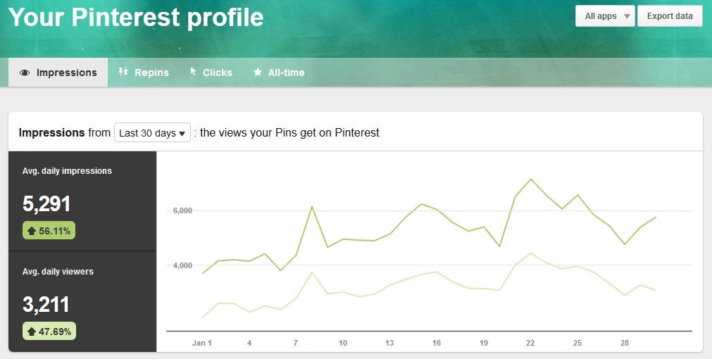 January 2017 Pinterest Profile Analytics   https://www.roseclearfield.com