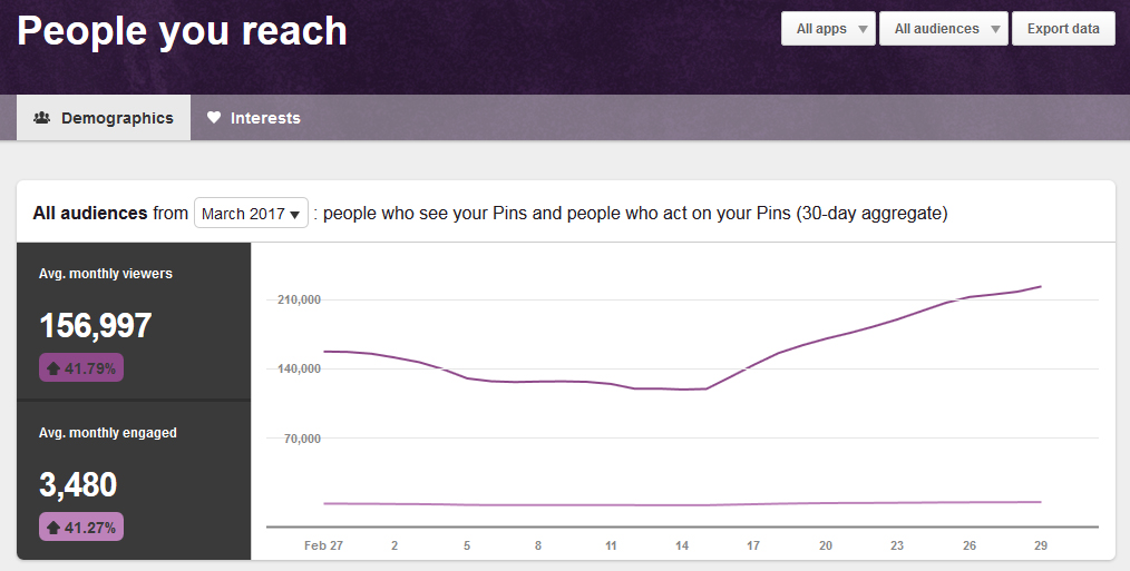 March 2017 Pinterest People You Reach Analytics | https://www.roseclearfield.com
