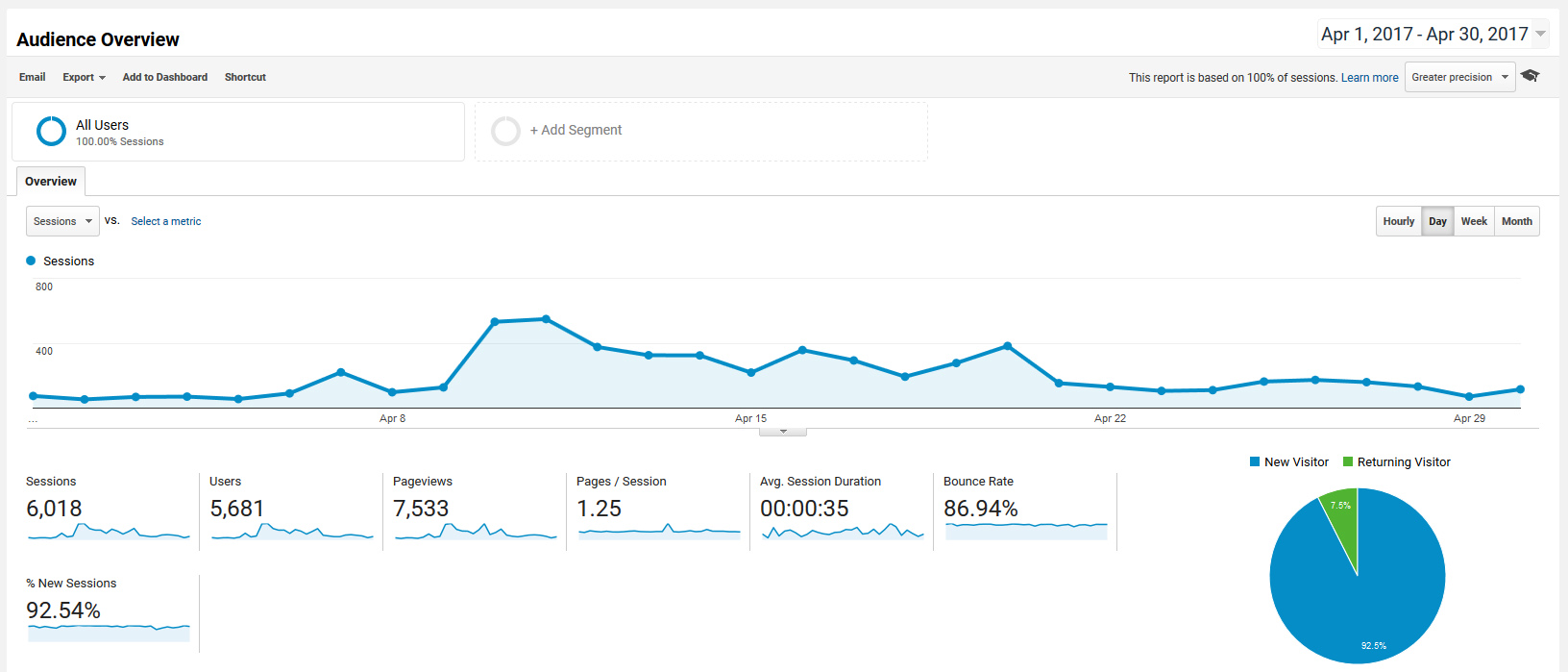 Google Analytics Travel Blog