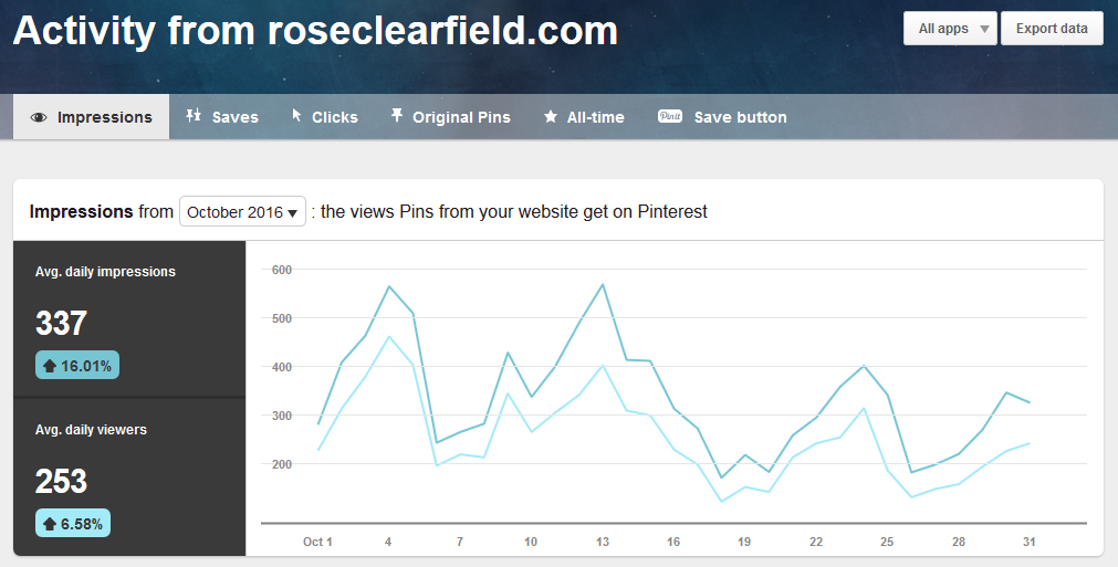 Pinterest Domain Activity October 2016 | https://www.roseclearfield.com