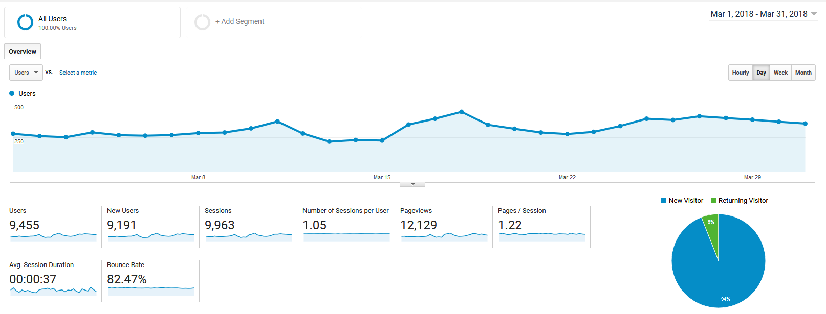 March 2018 Google Analytics roseclearfield.com | https://www.roseclearfield.com