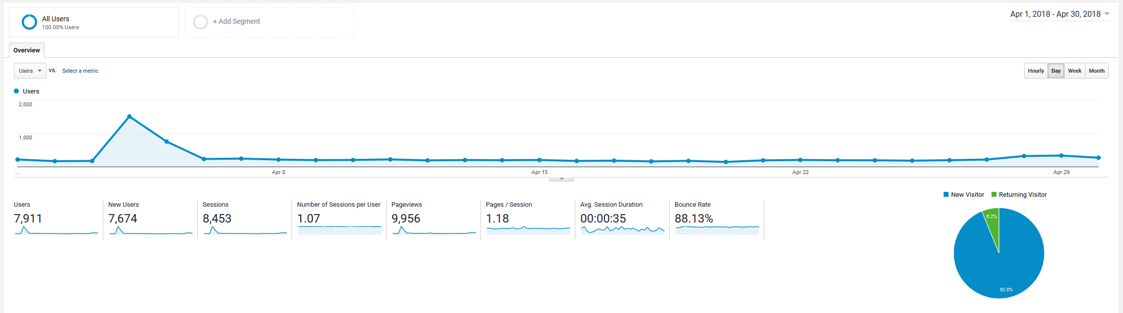 April 2018 Google Analytics roseclearfield.com | https://www.roseclearfield.com
