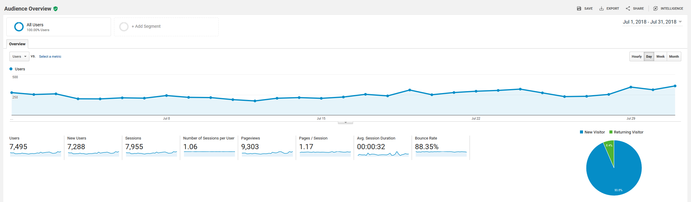 July 2018 Google Analytics roseclearfield.com | https://www.roseclearfield.com
