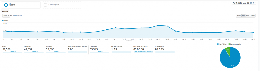 April 2019 Google Analytics roseclearfield.com | https://www.roseclearfield.com