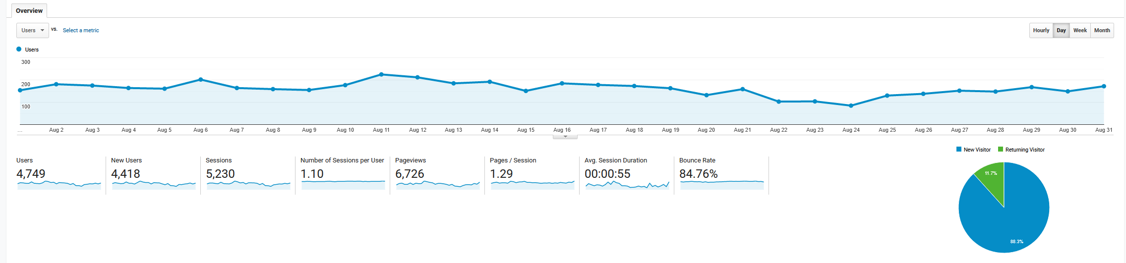 August 2019 Google Analytics roseclearfield.com